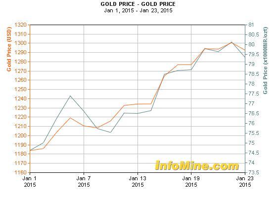 Az aranyár idei alakulása USA-dollárban és indiai rúpiában; Forrás: Business Standard, Conclude Zrt.