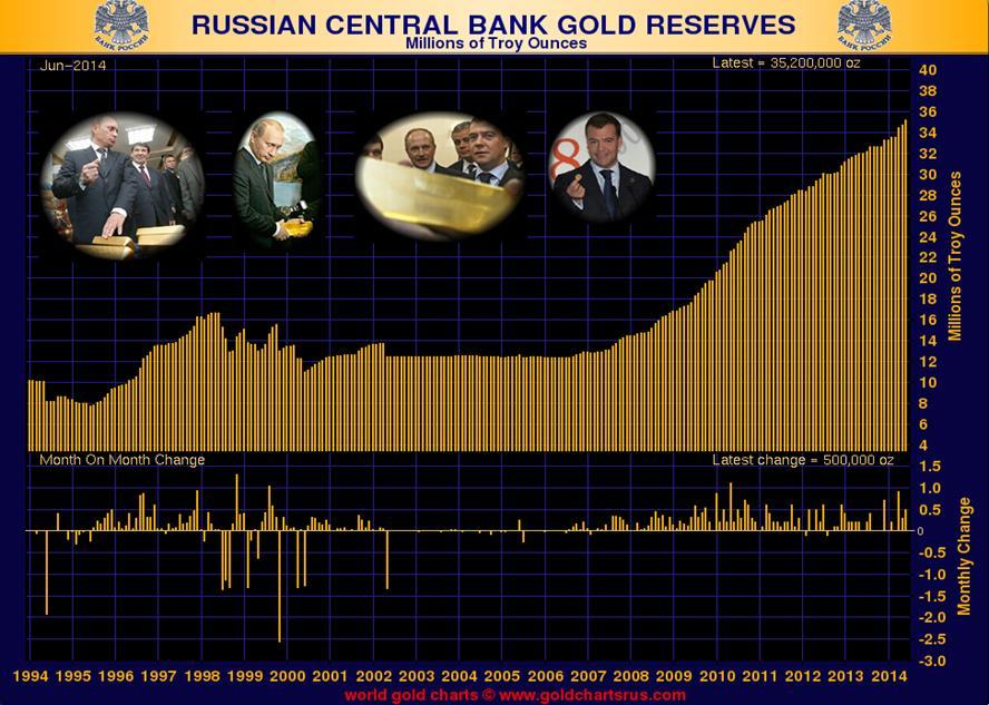 Oroszország kilenc hónapja növeli aranytartalékát; Forrás: Reuters, IMF, www.goldchartsrus.com, Conclude Zrt.