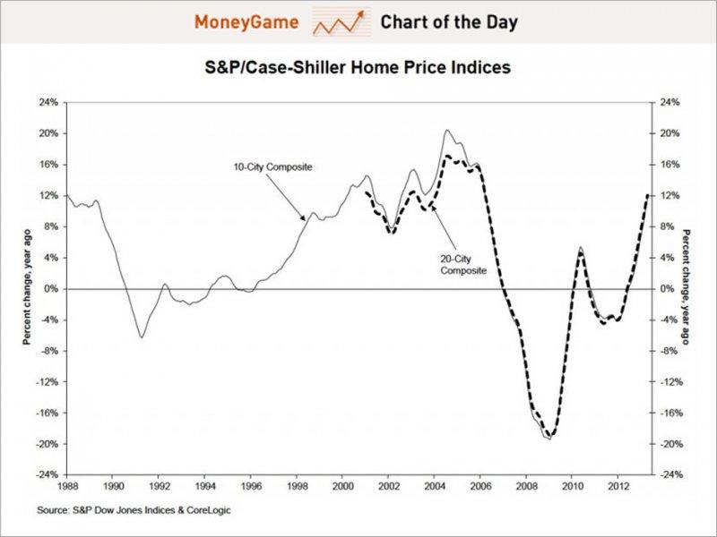 Az amerikai lakásárindex 2012-ben indult növekedésnek  Forrás: Businessinsider.com, S&P, Conclude Zrt.