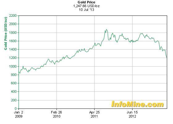 A jelenlegi árak mellett egyre gazdaságtalanabb az arany kitermelése; Forrás:  InfoMine.com, Conclude Zrt.