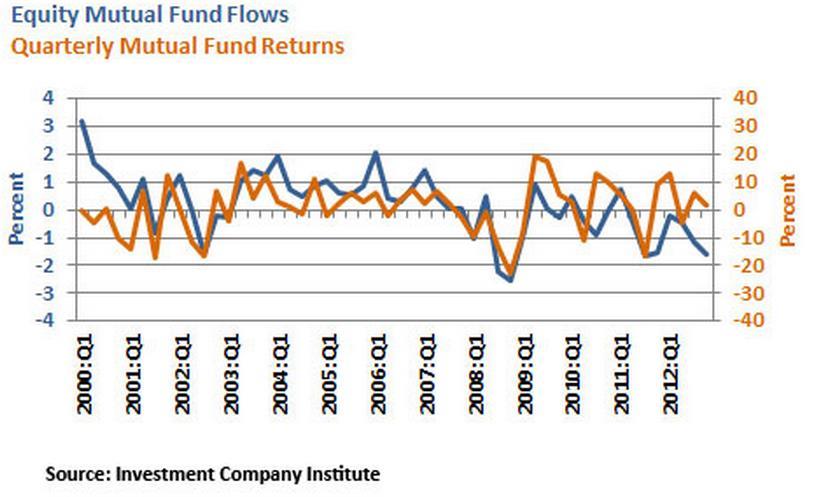 Az alábbi grafikon alátámasztja ezt a jelenséget. A narancsszínű vonal a befektetési alapok negyedéves hozamait, míg a kék a pénzbeáramlásokat mutatja; Forrás: Business Insider, Conclude Zrt.