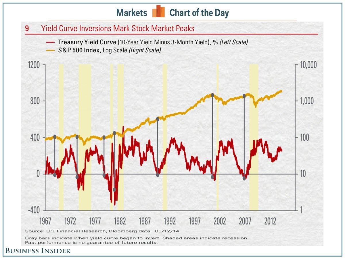 Az inverz hozamgörbe előrejelzi a recessziót és a tőzsdei visszaesést; Forrás: Business Insider, Conclude Zrt.