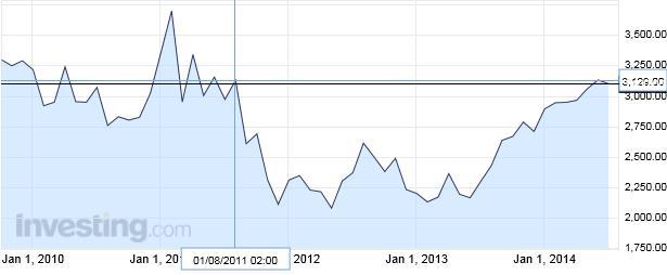 A kakaóbab továbbra is 3 éves árfolyamcsúcsa közelében mozog New York-ban; Forrás: Bloomberg, Investing.com, Conclude Zrt.