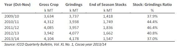 A kakaótermesztés és a -tartalékok alakulása. ; Forrás: Hardman & Co., Conclude Zrt.