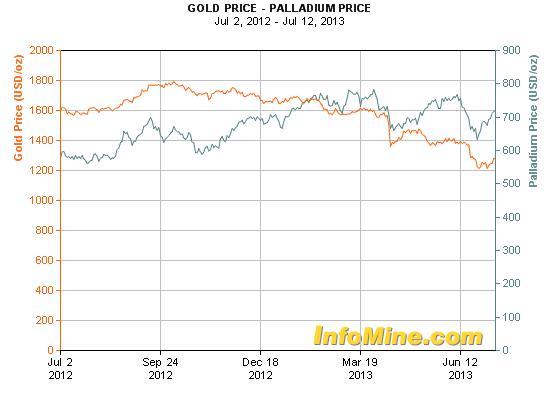Az arany és a palládium árfolyamának alakulása 2012 Juliusától; Forrás: Bullion Street, Conclude Zrt.
