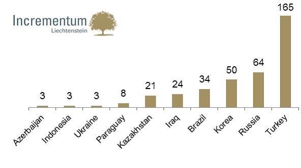 Központi banki aranyvásárlások 2012 júliusától, tonnában Forrás: World Gold Council; Conclude zrt.