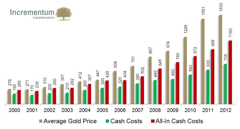 Tavaly jelentősen megugrottak az aranybányászati költségek, melyek már-már a mostani aranyárral egyenlők;Forrás: Company Reports, Bloomberg, JCF Factset, Incrementum AG Conclude Zrt.