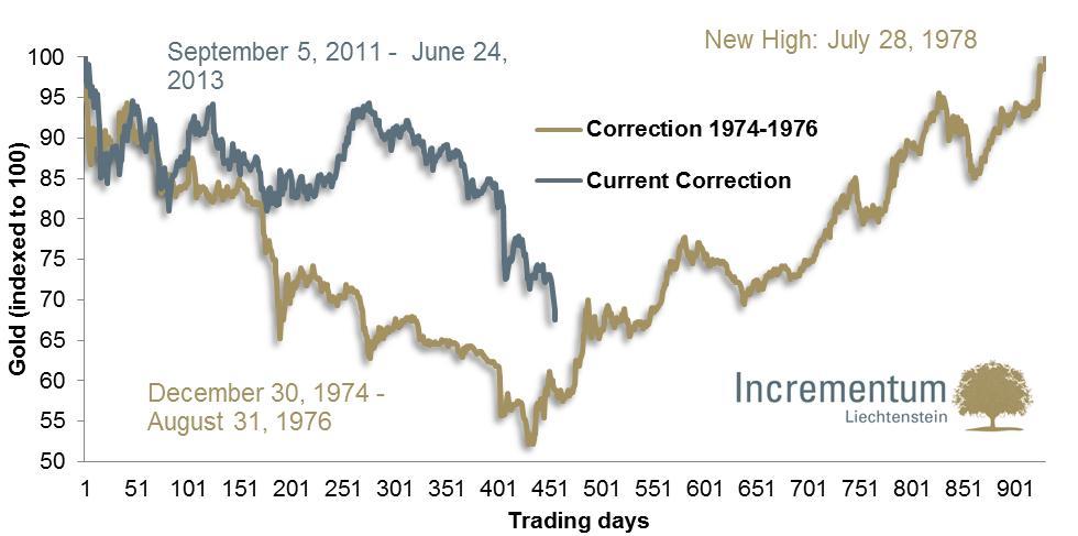 Az 1974-76 közötti és a jelenlegi korrekció ; Forrás: Datastream, Incrementum AG; Conclude Zrt.