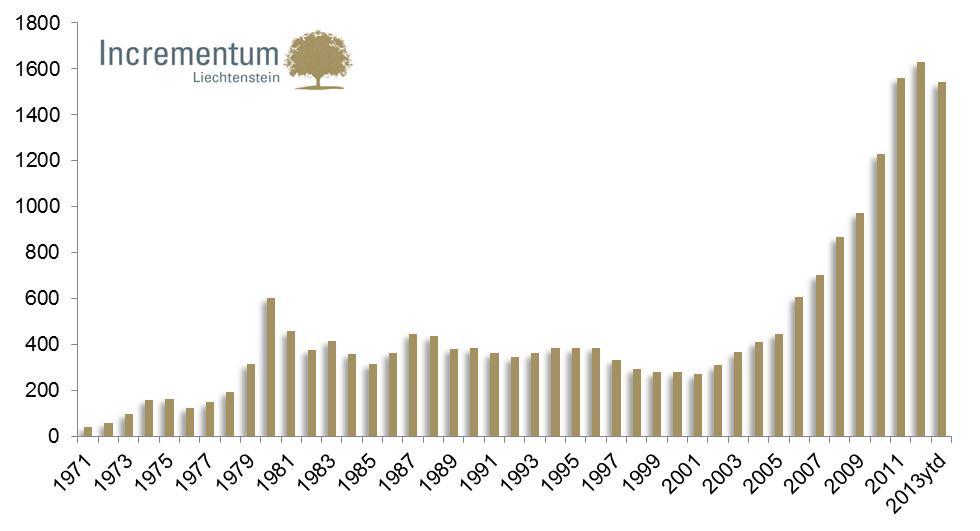 Az éves átlagos aranyár; Source: Incrementum AG, Datastream; Conclude Zrt.