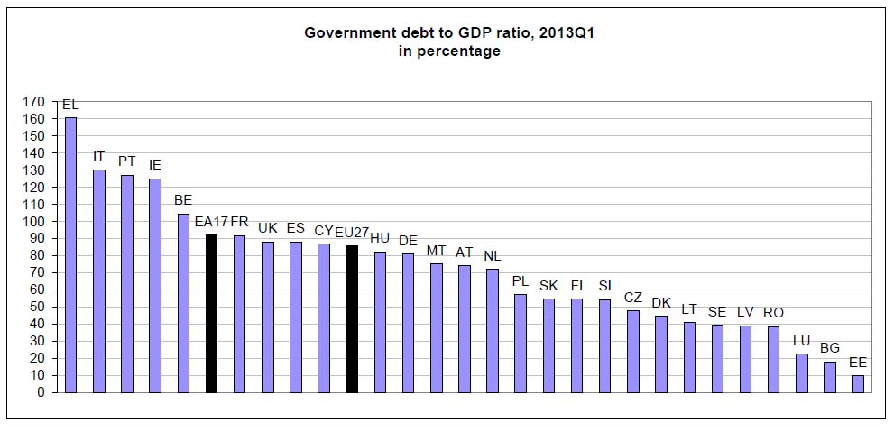 A 2013 első negyedévében EU-tag 27 ország államadósságának aránya a GDP-hez képest, százalékban;Forrás: Eurostat, Conclude Zrt.