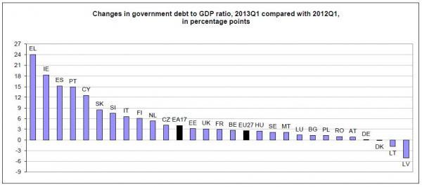 A GDP-arányos államadósságok százalékos változása 2012 első negyedévéhez…; Forrás: Eurostat, Conclude Zrt.