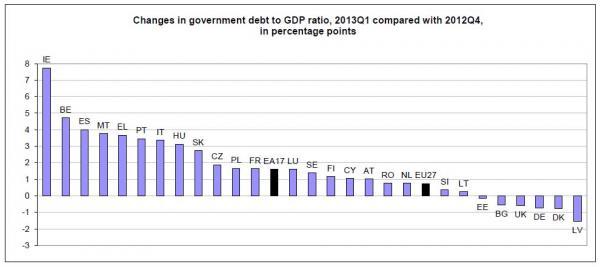 …és 2012 utolsó negyedévéhez képest; Forrás: Eurostat, Conclude Zrt.