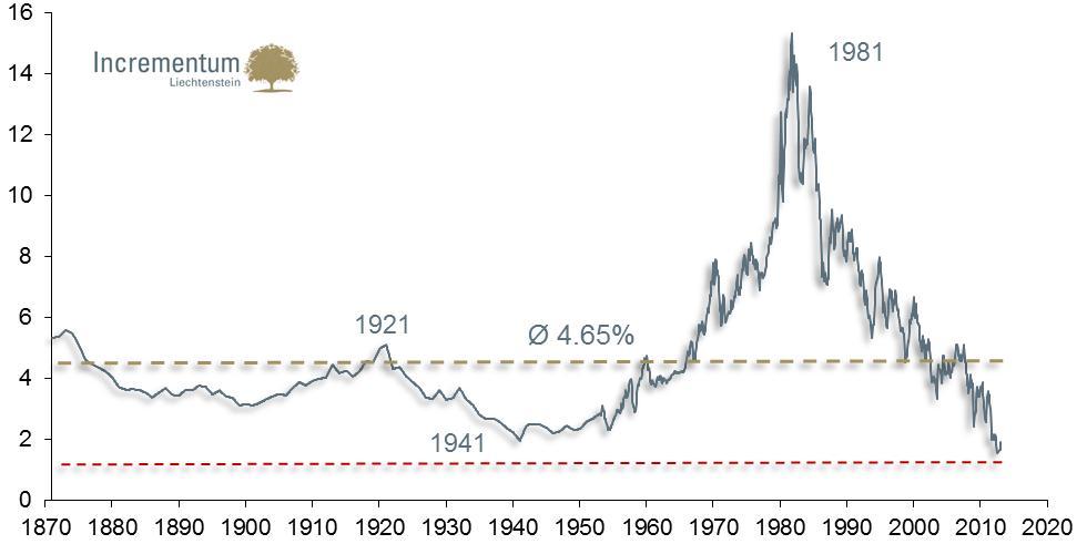 A 10 éves USA-állampapírok hozama 1870 óta, százalékban; Forrás: Prof. Robert Shiller, Incrementum AG; Conclude Zrt.