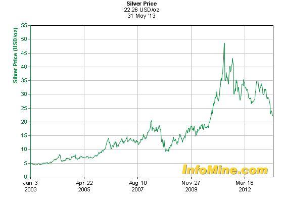 Az ezüst ára 2003-2011 között megtízszereződött; Forrás: Infomine.com; Conclude Zrt.
