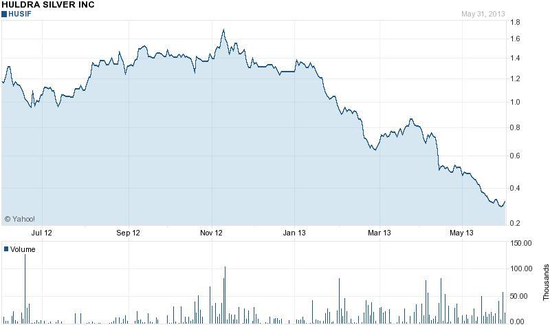 Most olcsón lehet venni Huldra Silver-részvényeket; Forrás: Infomine.com; Conclude Zrt.