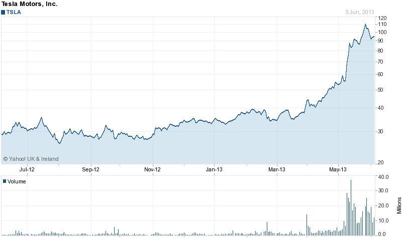 A Tesla-részvények alig két hónap alatt elképesztő módon drágultak; Forrás: Tesla Motors, ConsumerReports.org, Yahoo!, Conclude Zrt.