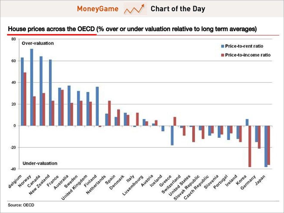 Ingatlanárak a helyi bérleti díjakhoz (kék oszlopok) és a jövedelmekhez (bordó oszlopok) viszonyítva; Forrás: OECD, Business Insider, FHB, Conclude Zrt.