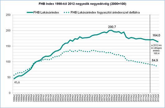 FHB Index 1998-tól 2012 negyedik negyedévéig; Forrás: FHB.hu;Conclude Zrt.