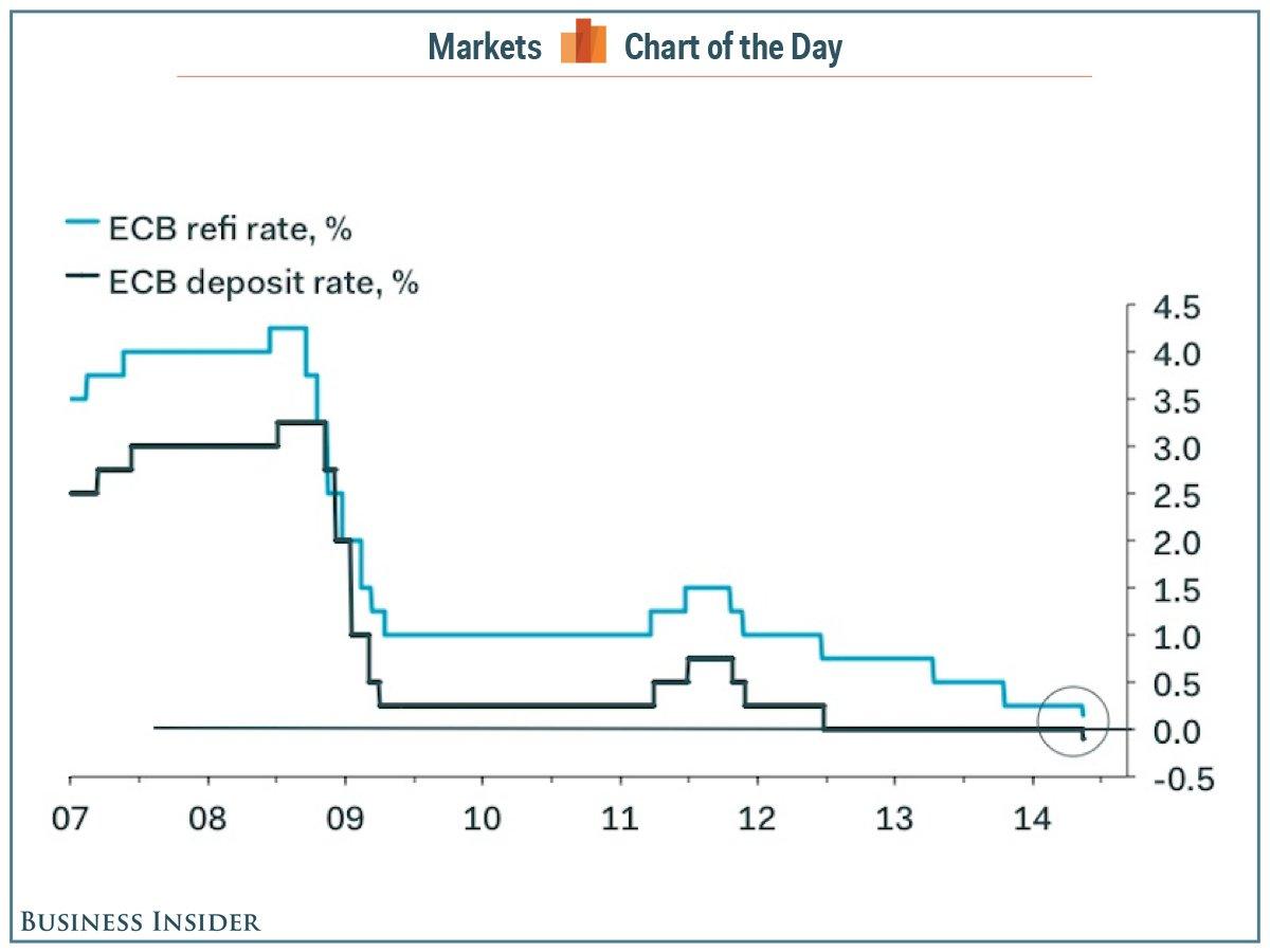 Az ECB egynapos betéti kamatlába már 2012 közepe óta nulla százalék; Forrás: Business Insider, Conclude Zrt.