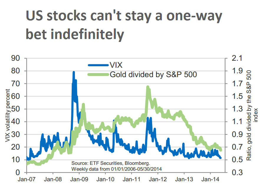 Az arany/S&P ráta 2007 januárjától: innen már csak felfelé vezethet az út?; Forrás: Mining.com, Conclude Zrt.