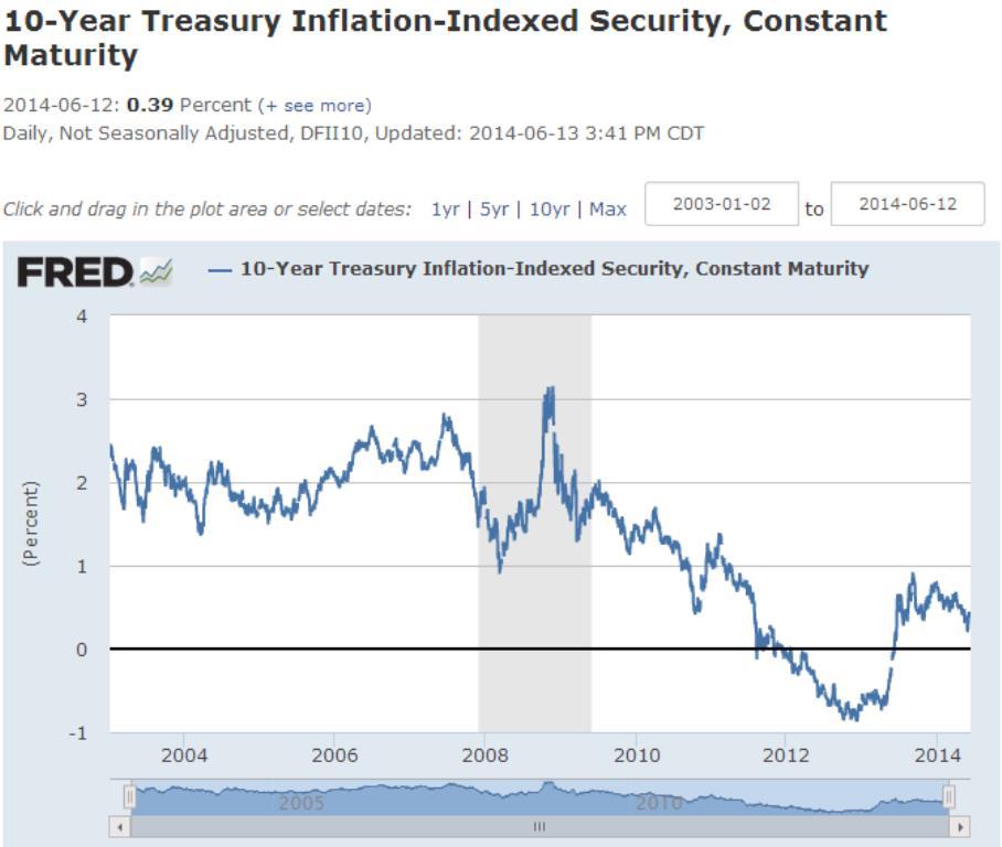 A 10 éves lejáratú TIPS árfolyam alakulása 2003-2014-ig, azaz mennyi reálkamatot árazott ; Forrás: FED, Standard Bank, Mining.com, Capital Economics, Conclude Zrt.
