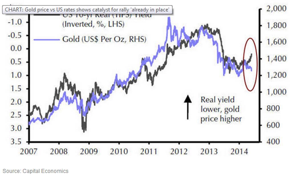 Negatív reálkamat és aranyárfolyam forrás: Capital Econimics; Forrás: FED, Standard Bank, Mining.com, Capital Economics, Conclude Zrt.