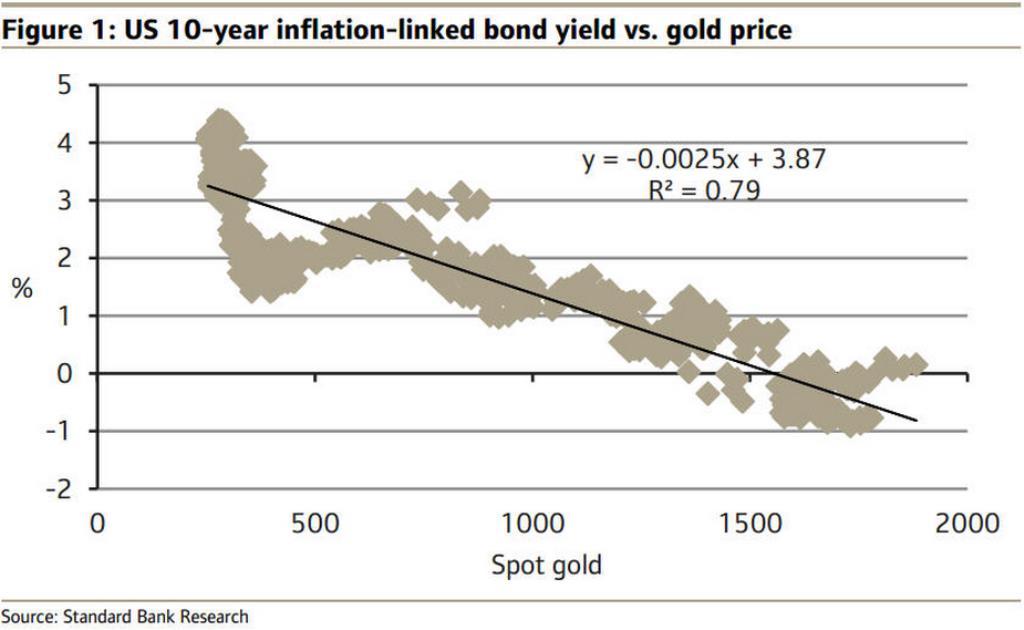 A Standard Bank modellje szerint is egyértelmű az összefüggés a negatív reálkamatok és a növekvő aranyár közt; Forrás: FED, Standard Bank, Mining.com, Capital Economics, Conclude Zrt.