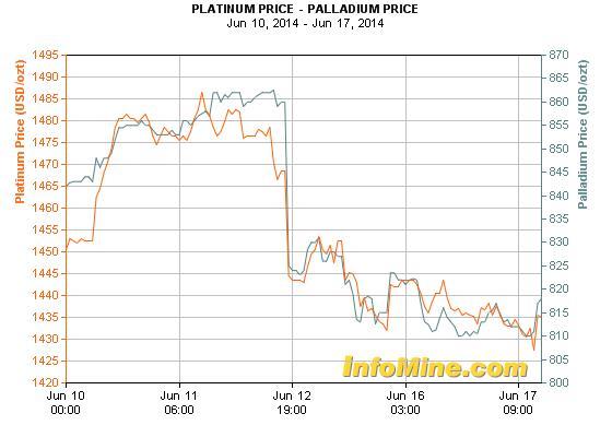 Egy hét alatt nagyot esett a platina és a palládium árfolyama; Forrás: Bloomberg, InfoMine.com, Conclude Zrt.