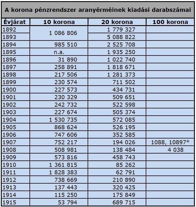 *Jubileumi 100 koronás veret 1907 Forrás: Adamovszky István: Magyar Érmekatalógus 1848-2010; Conclude Zrt.