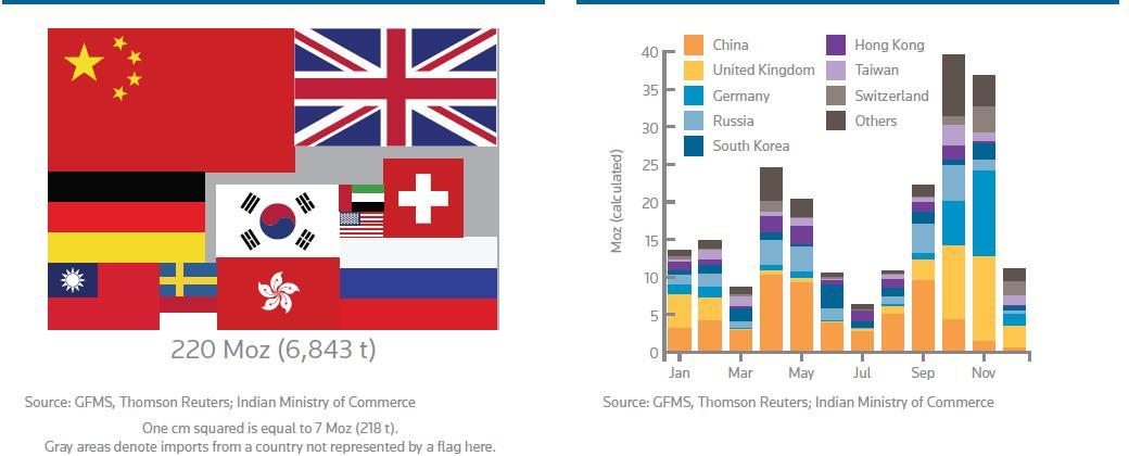 Forrás: World Silver Survey 2015, Conclude Zrt.
