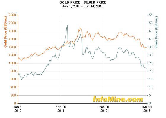 Az aranyhoz és az ezüsthöz utoljára több mint két éve lehetett ilyen olcsón hozzájutni; Forrás: Bundestag, InfoMine.com, Conclude Zrt.
