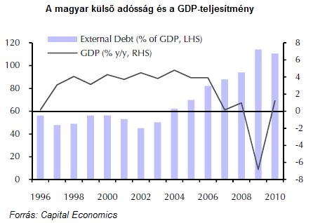 A magyar külső adósság és a GDP-teljesítmény 1996-2010