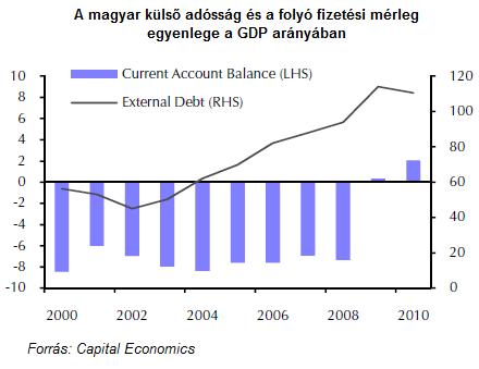 A magyar külső adósság és a folyó fizetési mérleg egyenlege a GDP arányában 2000-2010.