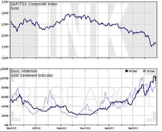 Az aranyár-csökkenéssel párhuzamosan nőnek a bennfentesek junior aranybánya-részvényvételei;Forrás: The Globe and Mail, Yahoo!, Conclude Zrt.