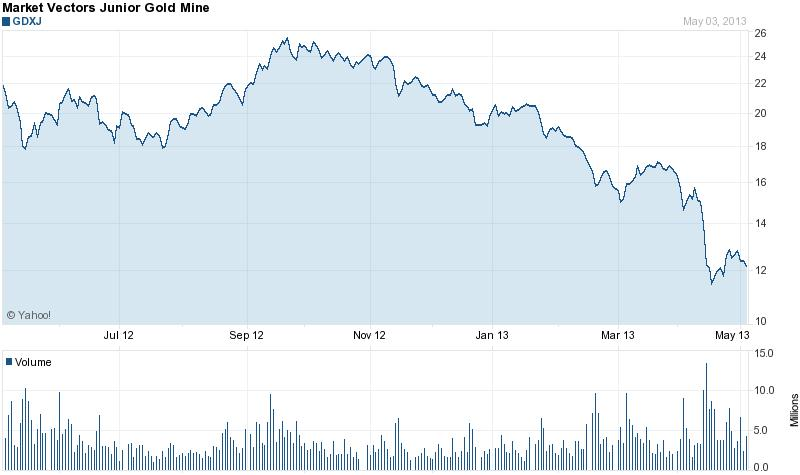 A junior aranybánya-részvényekbe fektető ETF-k mélypontjukon mozognak ; Forrás: The Globe and Mail, Yahoo!, Conclude Zrt.