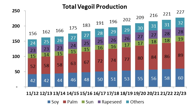 Folyamatosan nő a világ teljes növényiolaj kínálata (millió tonnában), azon belül pedig a pálmaolaj aránya; Forrás: Fenntartható Pálmaolaj Kerekasztal