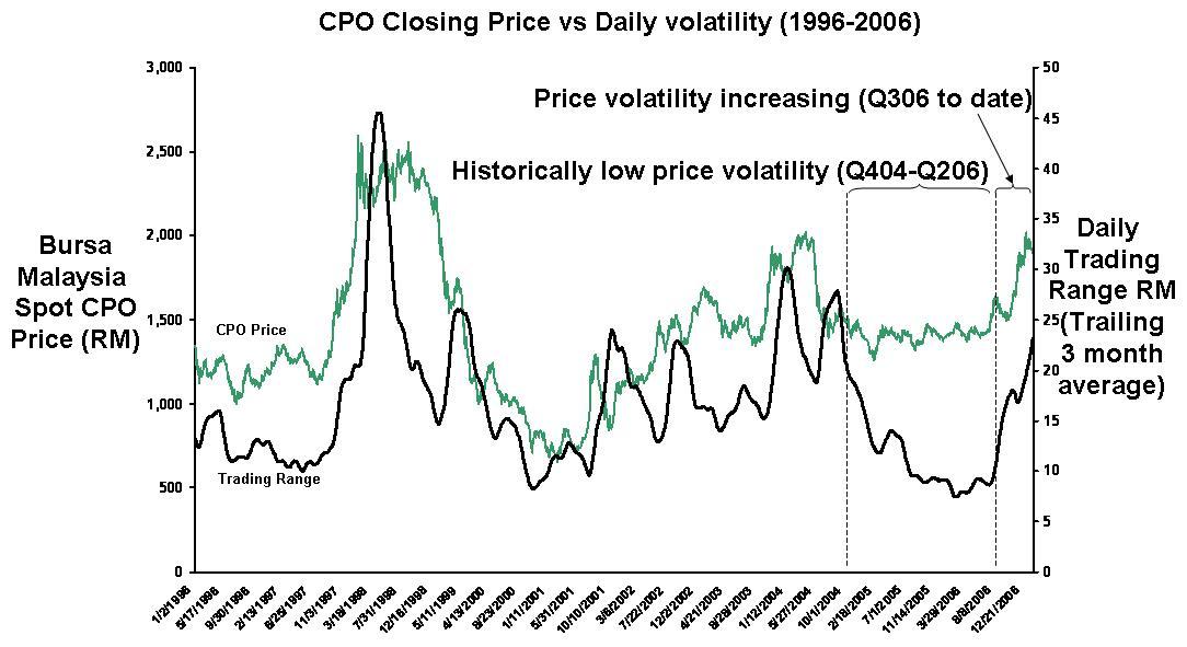 A pálmaolaj árfolyamalakulása és napi volatilitása maláj tőzsdén  1996-2006-ig ; Forrás: USDA, Wikipédia, MOPC, Conclude Zrt.