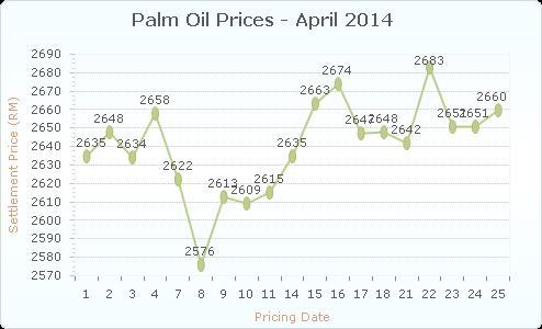 Emelkedőben a pálmaolaj-árak; Forrás: USDA, Wikipédia, MOPC, Conclude Zrt.
