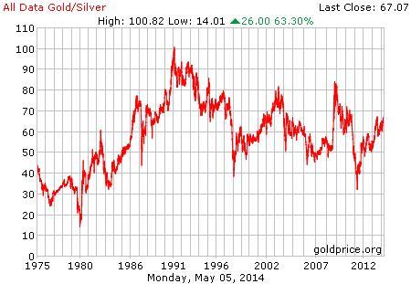 Az arany-ezüst ráta 1975-től napjainkig; Forrás: Seeking Alpha, Macrotrends.net, Conclude Zrt.