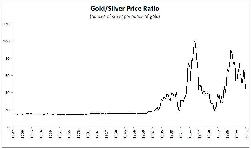 Kétszáz évig szinte végig körülbelül 15 uncia ezüstöt ért az arany unciája; Forrás: Seeking Alpha, Macrotrends.net, Conclude Zrt.