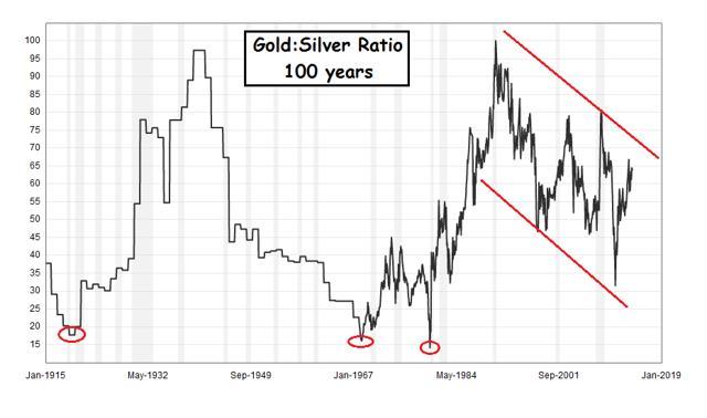 Az arany-ezüst ráta hosszútávú trendje; Forrás: Seeking Alpha, Macrotrends.net, Conclude Zrt.