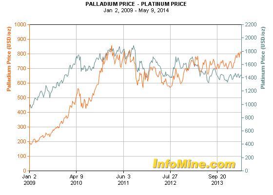 A palládium már egy ideje jobban teljesít a platinánál; Forrás: Mail & Guardian, InfoMine.com, Conclude Zrt.