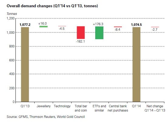 Az idei első negyedévi globális aranykereslet szinte hajszálra megegyezik az egy évvel ezelőttivel; Forrás: World Gold Council, InfoMine, Conclude Zrt.