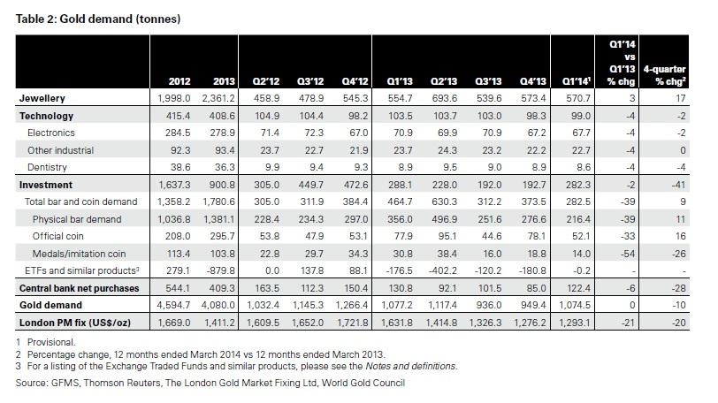 Az aranykereslet összetevői tonnában…; Forrás: World Gold Council, InfoMine, Conclude Zrt.