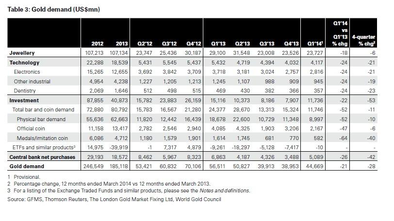 … és értékben; Forrás: World Gold Council, InfoMine, Conclude Zrt.