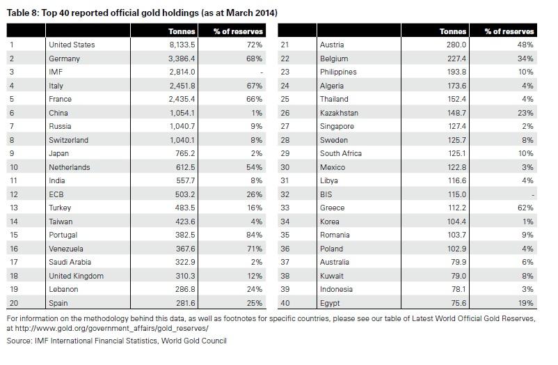 A világ 40 legnagyobb aranytartalékkal rendelkező országa; Forrás: World Gold Council, InfoMine, Conclude Zrt.