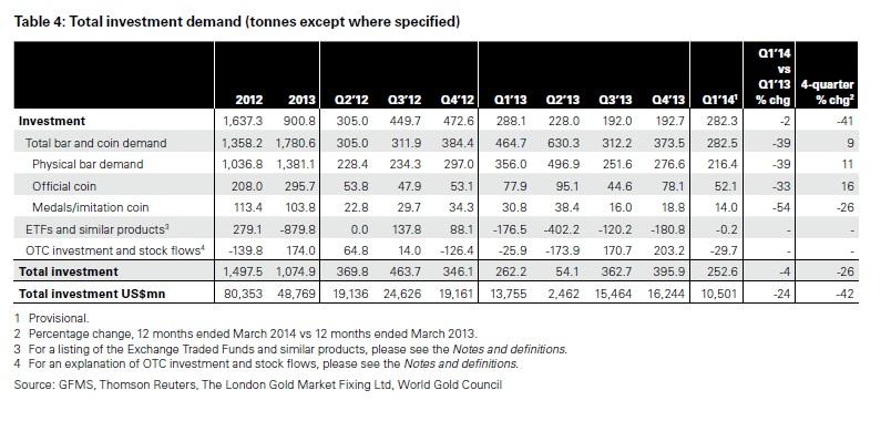 A befektetési arany iránti kereslet összetevői; Forrás: World Gold Council, InfoMine, Conclude Zrt.