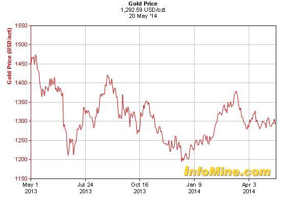 Kezd magához térni az arany árfolyama a tavalyi sokkból; nForrás: World Gold Council, InfoMine, Conclude Zrt.