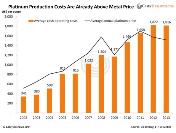 A platina kitermelésének költségei már meghaladják az értékesítési árait; Forrás: Bullion Street, Casey Research, Johnson Matthey, InfoMine.com, Conclude Zrt.