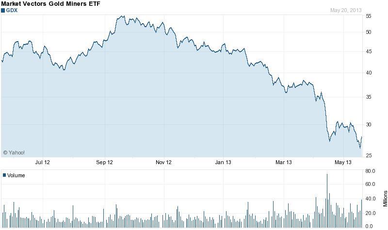 A GDX arany ETF árfolyama csábítóan alacsony szinten mozog; Forrás: SEC, Yahoo!, Conclude Zrt.